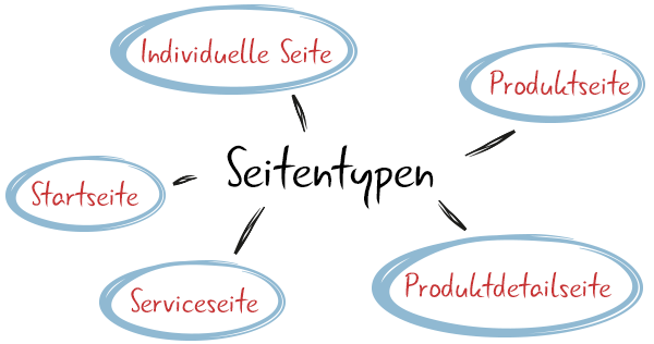 visual_seitentypen